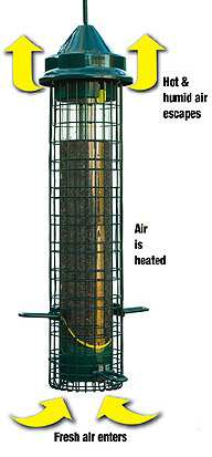Patented Seed Tube Ventilation System