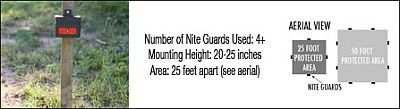 Mounting Nite Guard For Large Predators