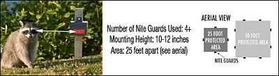 Mounting Nite Guard For Small Predators
